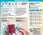 Пенсионный калькулятор для уходящих на пенсию в 2019 году – Пенсионный калькулятор позволит рассчитать приблизительный размер пенсии по состоянию на 2018 г. Калькулятор учитывает реальные цены, действующую пенсионную формулу, а также новую формулу, над которой работает Пенсионный фонд России.