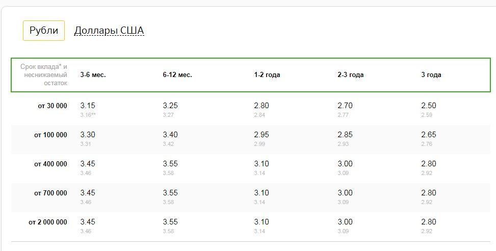 процентные ставки по вкладам сбербанк официальный сайт