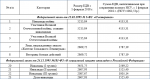 Какая пенсия будет у инвалида 3 группы в 2018 году – Пенсия по инвалидности 3 группы в России в 2018 году: размер и расчет, доплата и ЕДВ для инвалидов