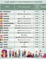 Минимальная пенсия в швеции – Политика, экономика, общество (без банов) Newsland – комментарии, дискуссии и обсуждения новости.