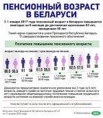 Пенсия по возрасту в беларуси – Механизм расчета пенсии по возрасту