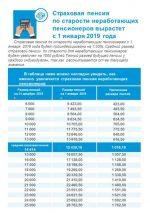 Софинансирование пенсии это – Программа государственного софинансирования пенсии — работает ли в 2016 году, изменения и последние новости, условия вступления и как получать выплаты, налоговый вычет, как выйти, отзывы стоит ли вступать или нет
