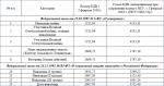Уменьшение пенсии в 2018 году – Почему в России ожидается уменьшение размера пенсий с 2018 года?