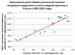 Какая зарплата была в 1992 году – Какая средняя заработная плата была в 1992,1993,1994,1995,1996 годах у работников лёгкой прмышленности.