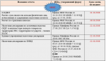 Сзв м в 2018 сроки сдачи отчетности – Утвержденные ФНС сроки сдачи СЗВ-М и СЗВ-СТАЖ в 2018 году для организаций