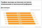 Возраст ухода на пенсию в россии 2018 – с какого возраста в 2019 году выходят на пенсию, поправки Путина, протесты, таблица по годам
