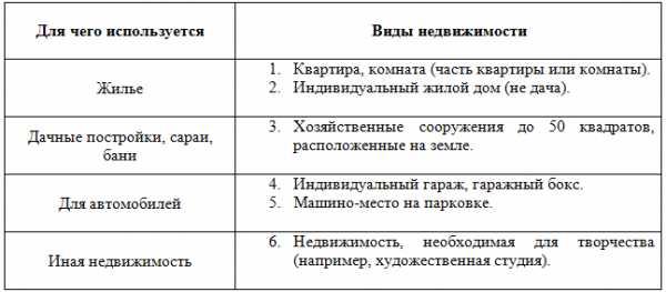 Договор пожизненной ренты на квартиру плюсы и минусы