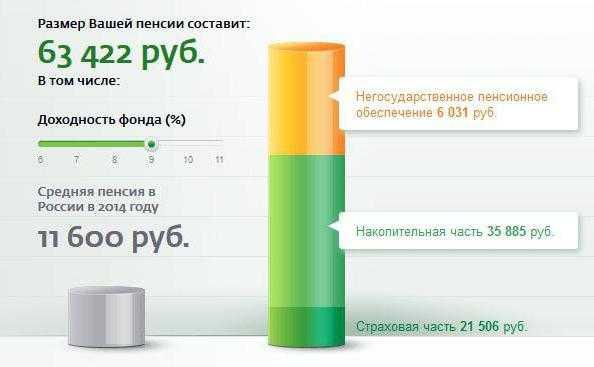 Вклад сб пенсионный проценты пенсионный фонд белгород личный кабинет