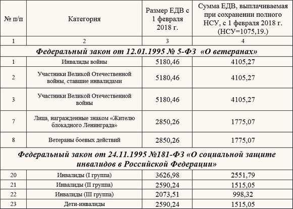 Компенсация на озоровление вдовам чернобыльцев в 2019